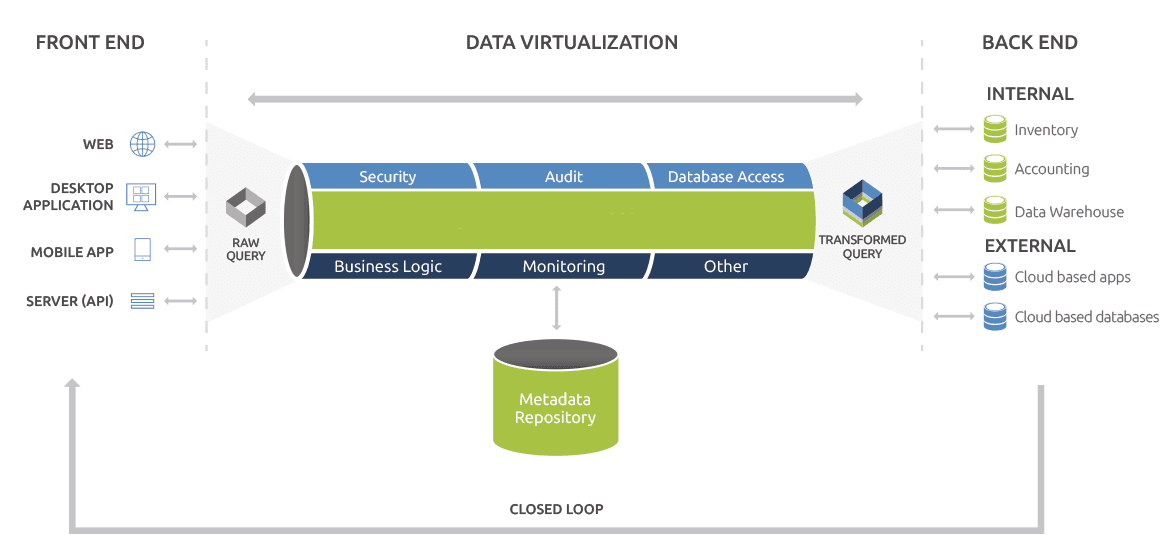 Data Virtualization Queries Big Data