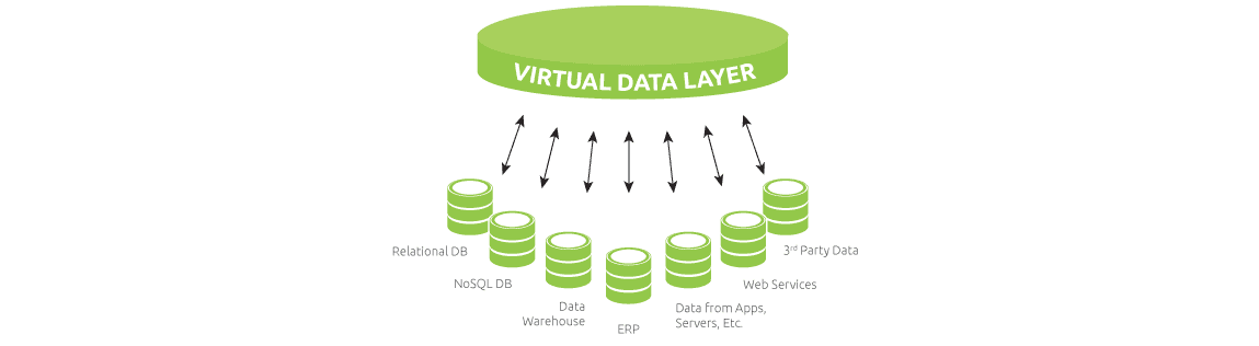 Virtual Data Layer Big Data