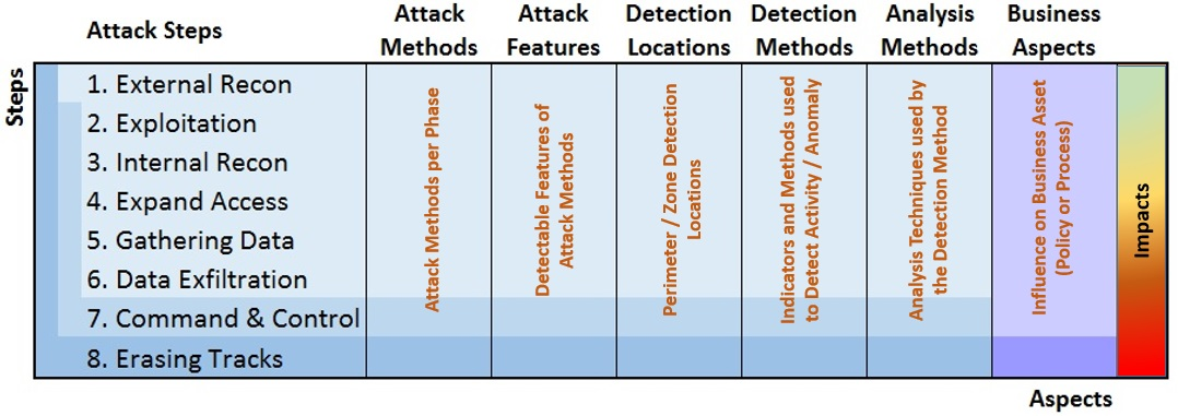 Indicadores de detección APT (Advanced Persistent Threat)