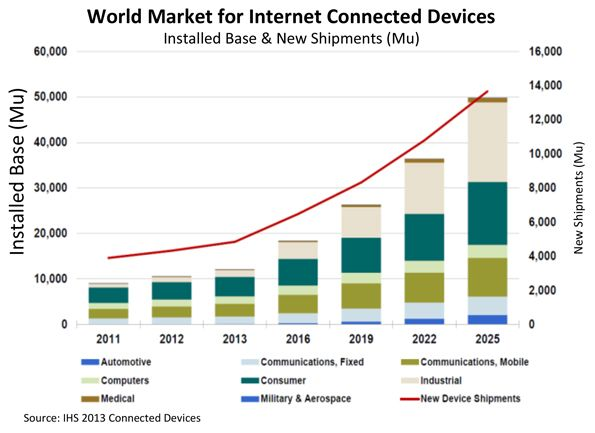 Comprobando vulnerabilidades en dispositivos Internet of Things (IoT)