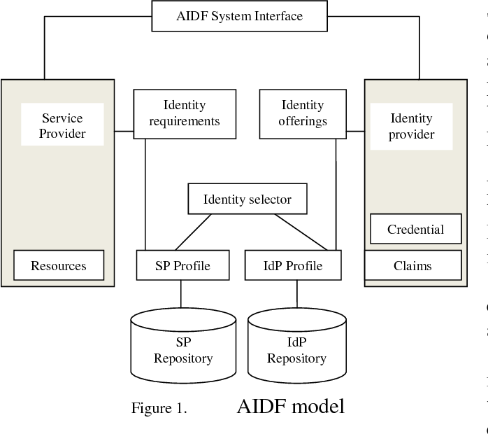 Modelo AIDF