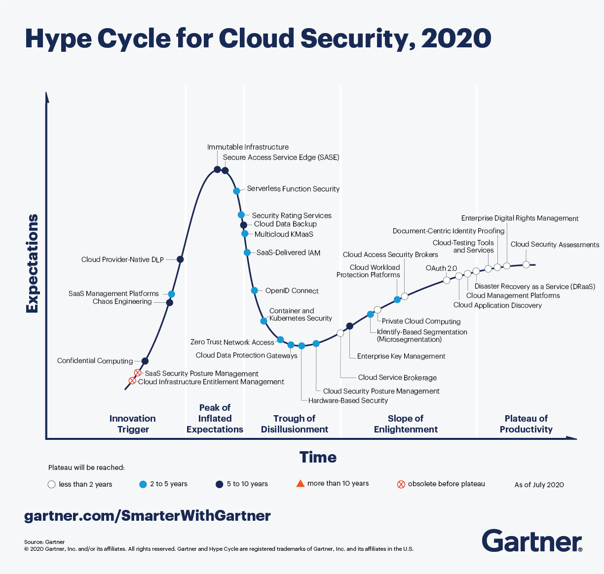 Hype Cycle for Cloud Security 2020